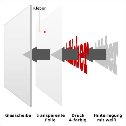 Aufbau eines Hinterglasaufkleber